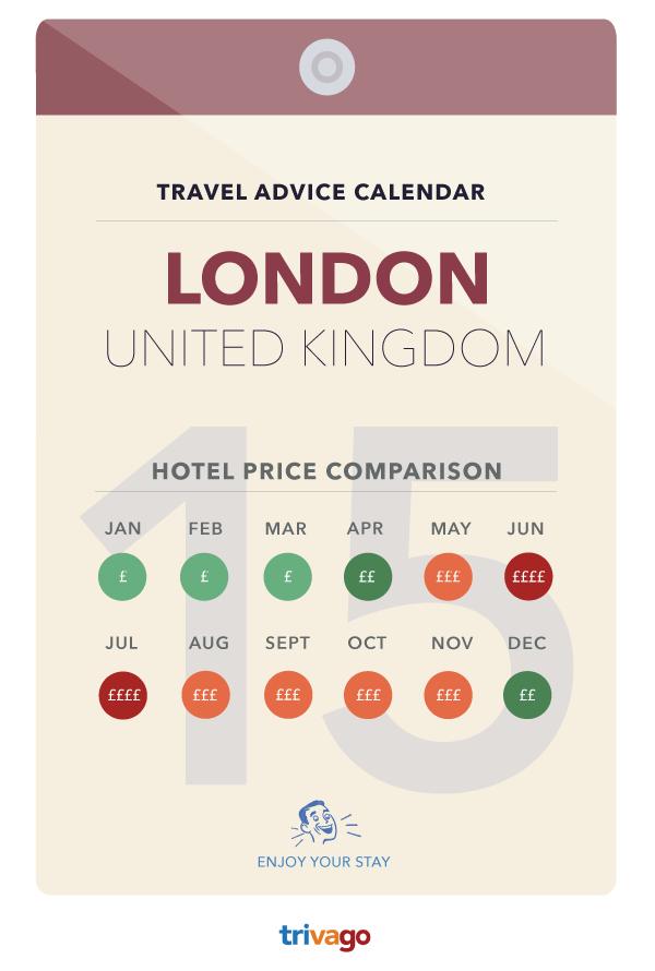 hotelprijzen in Londen